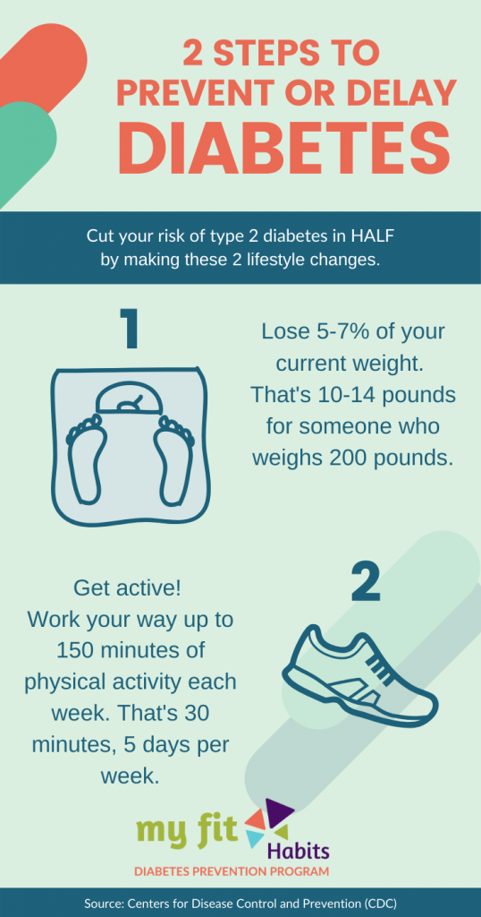 2 Steps to Delay or Prevent Type 2 Diabetes - My Fit Habits. Infographic with 2 tips to prevent or delay type 2 diabetes.